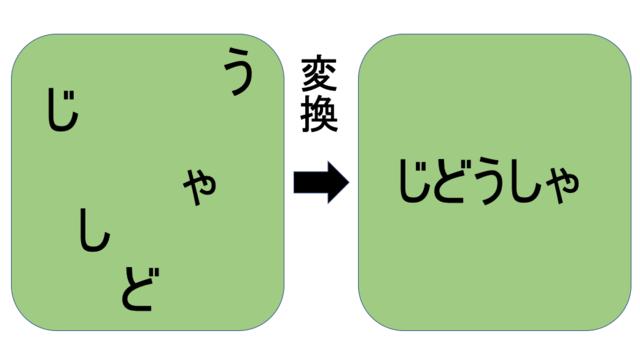 STEP1.変換力トレーニング