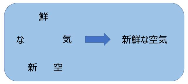 ステップ1.変換力トレーニング