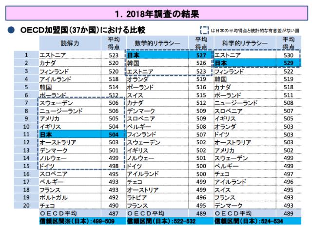 日本人の読解力は低下しているって本当?