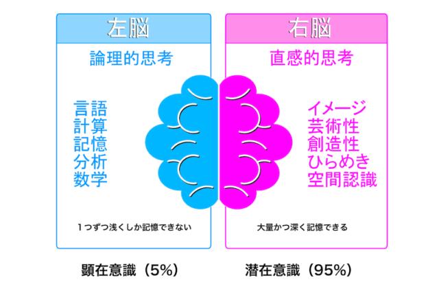2.より速く読みたければ右脳を活用する