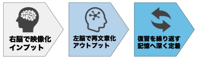右脳と左脳両方をうまく使えば、大量にインプットができる
