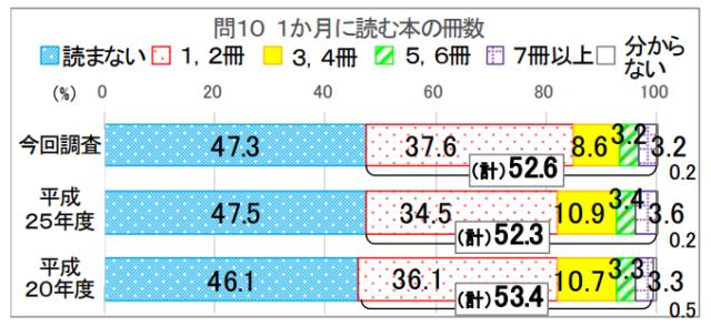 日本人の平均読書時間はどれくらい?