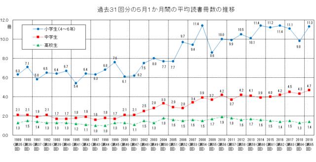 第65回学校読書調査(2019年)5月1か月間の平均読書冊数