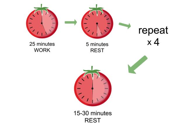効率のいい勉強法5選
