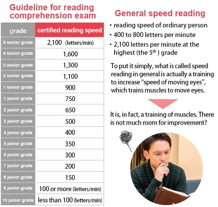 General speed reading