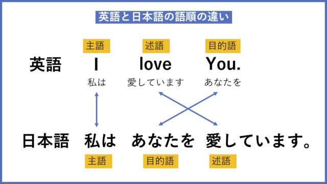 文章構造が正しく理解できる